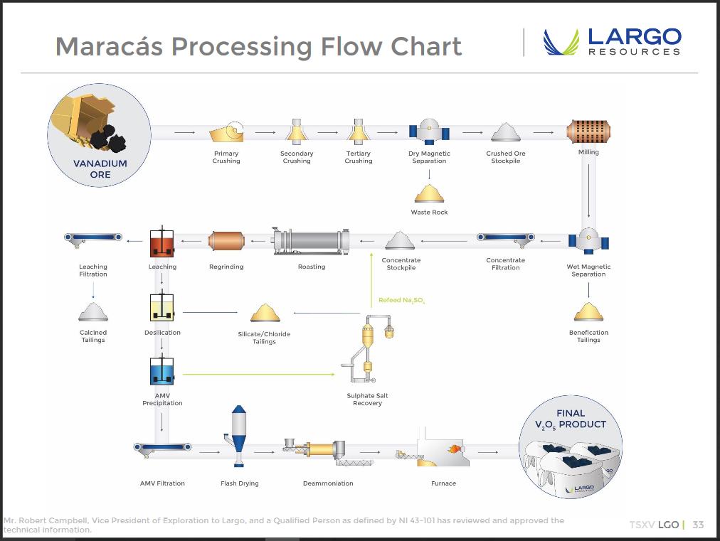 Largo Resources Ltd  (LGORF) Stock Message Board - InvestorsHub