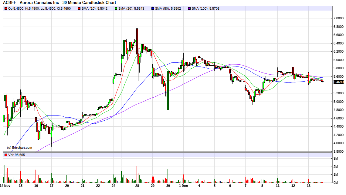 Aurora Cannabis Inc  (ACBFF) Stock Message Board - InvestorsHub