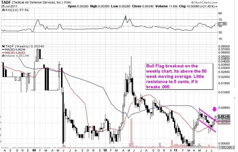 BB S Stock Haven C H Breakout Alert Charts