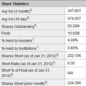 KU6 Media Co Share Stats