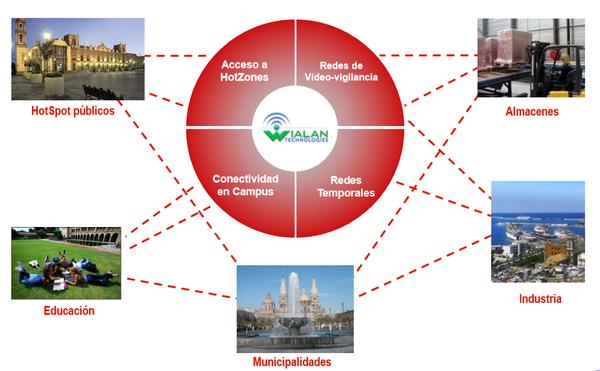 Wialan Services, Mexico