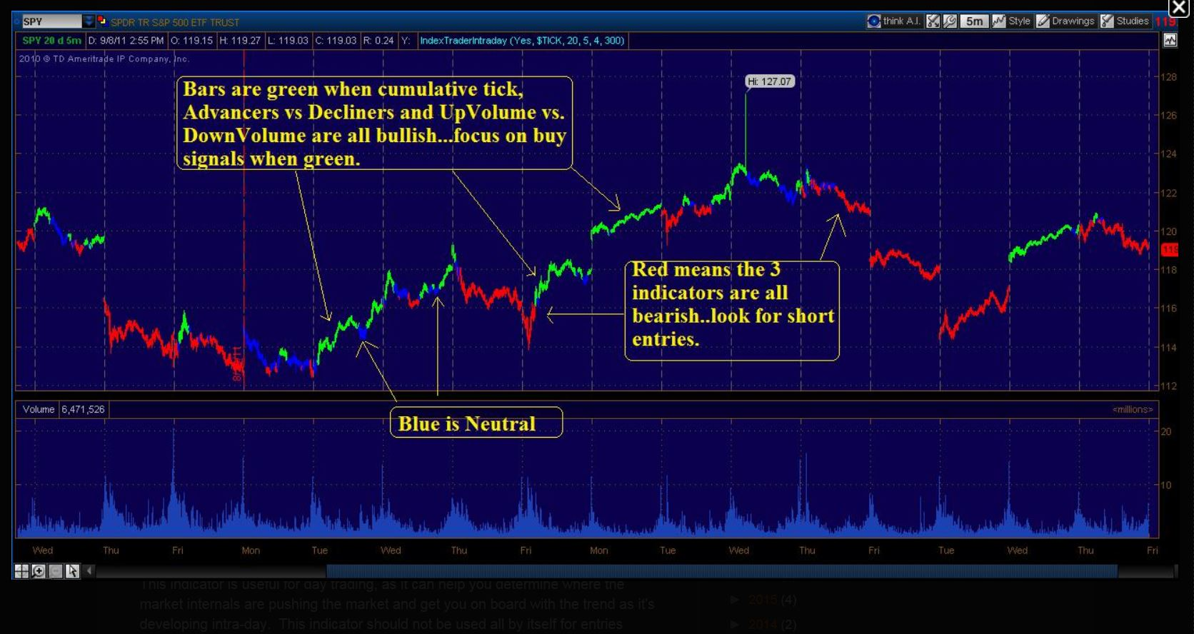 ThinkorSwim TA and More: here is that cuml/tick study > it Only works