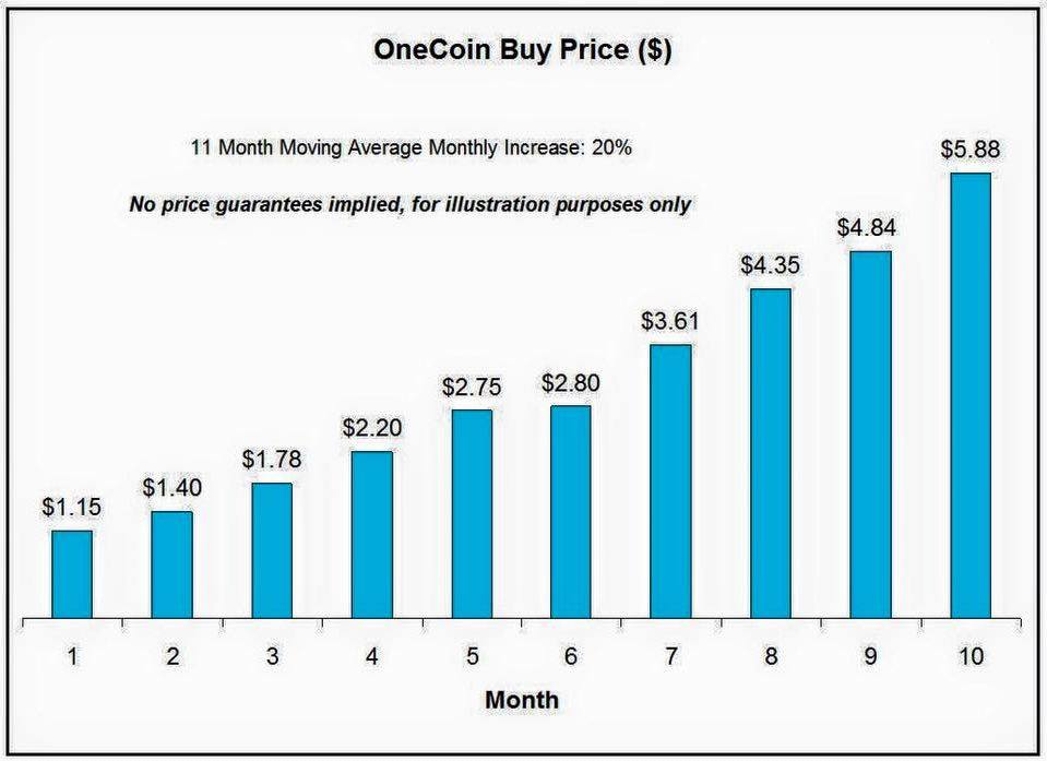 Onecoin Cur Price June 2020