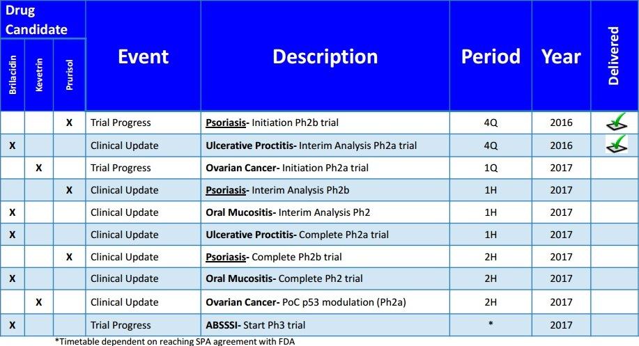 Innovation Pharmaceuticals Inc Ipix Ctix Milestones Clinical