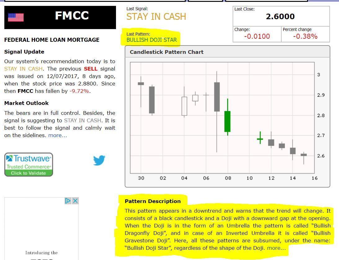fannie mae  fnma   american bulls candlestick pattern analysis