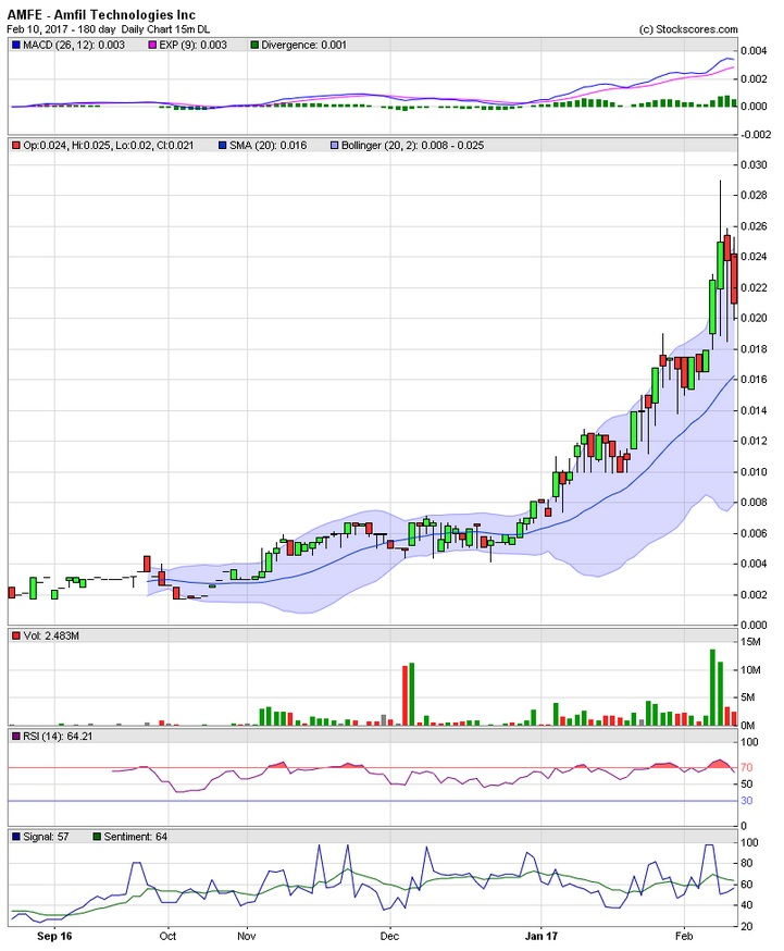 Penny Stock Quotes Real Time: Mary's Penny Picks: AMFE Charts Up 27% For Week