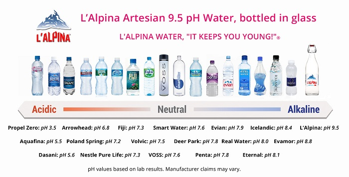What Is The Highest Ph Level In Natural Water