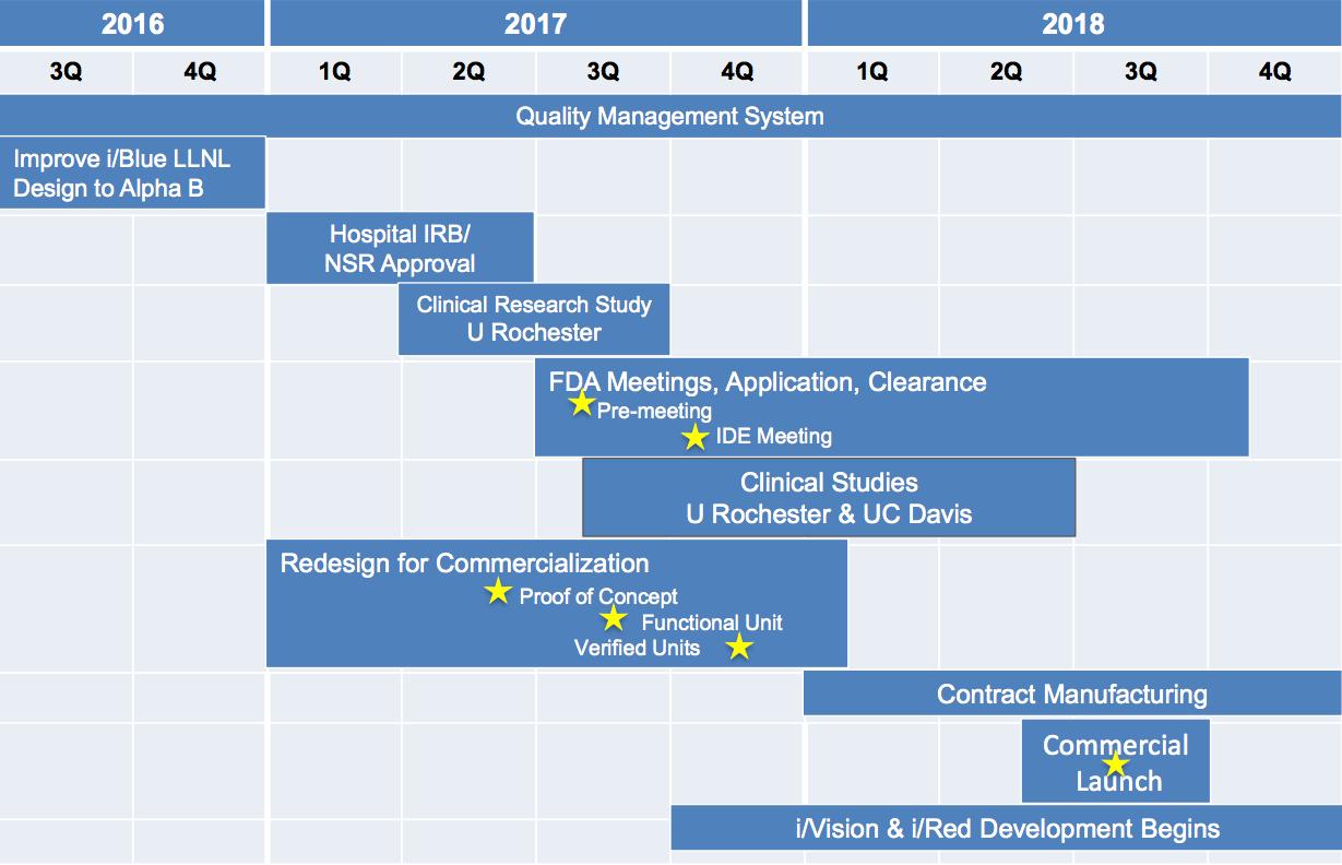 Imagin medical inc imexf stock message board investorshub for Product development inc