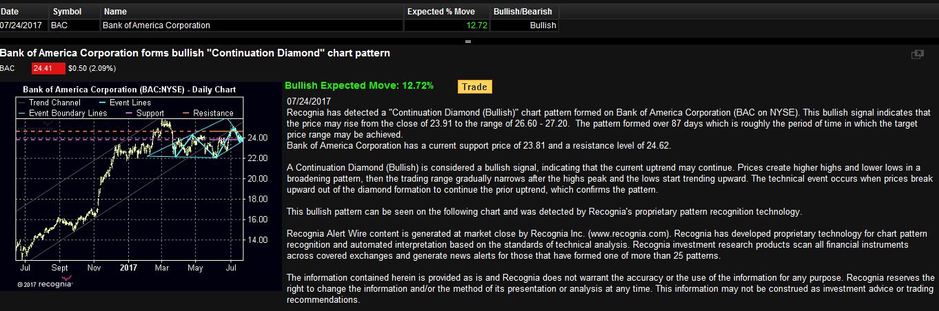 Bank Of America Corp Bac Bullish Pattern Alert To 12 Upside Bac