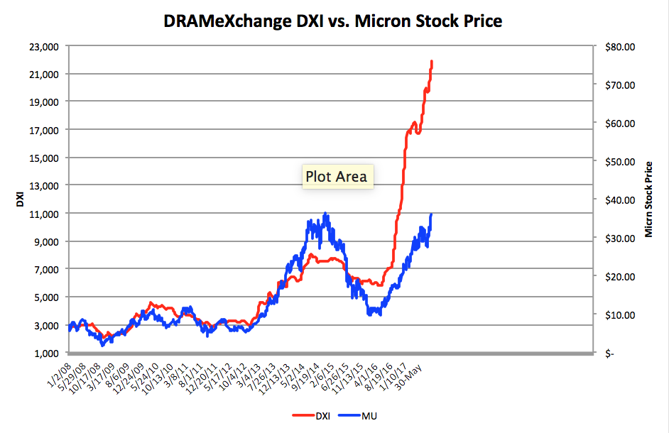 Mu Interesting Chart Comparing S Sp With Dram Spot Chip Prices Dxi Index Roughly 60 Of Come From Chips