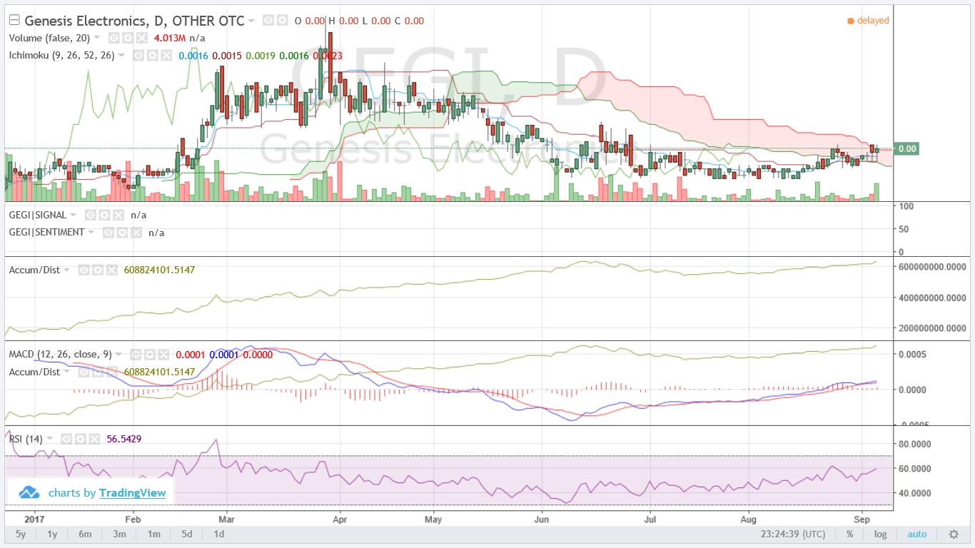Genesis mining: Bitcoin back in stock! — Steemit