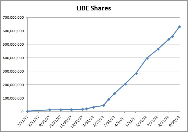 LIBE Outstanding Share Growth