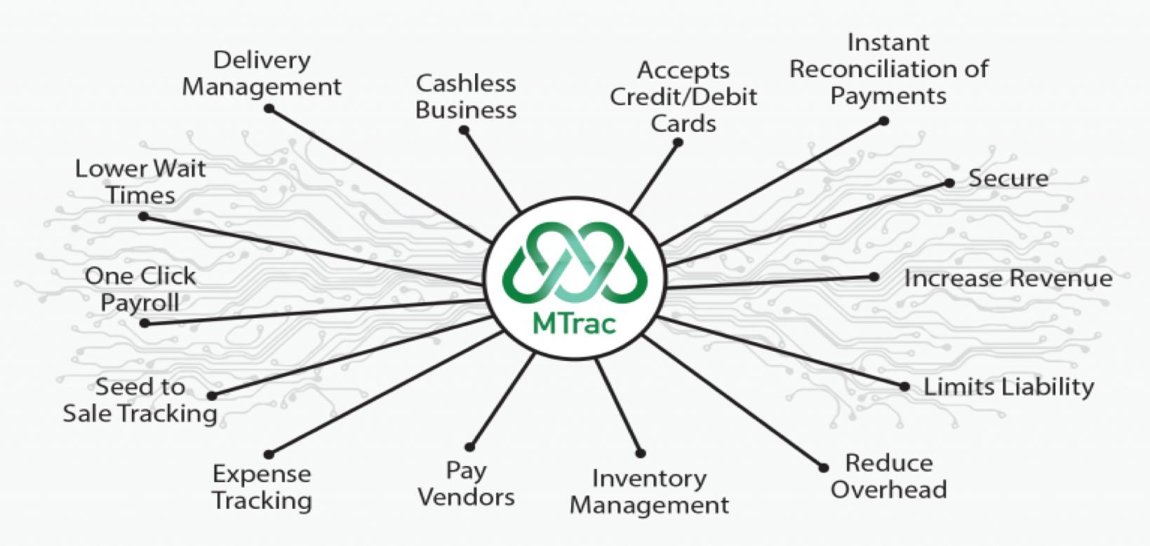 MTrac_Ecosystem