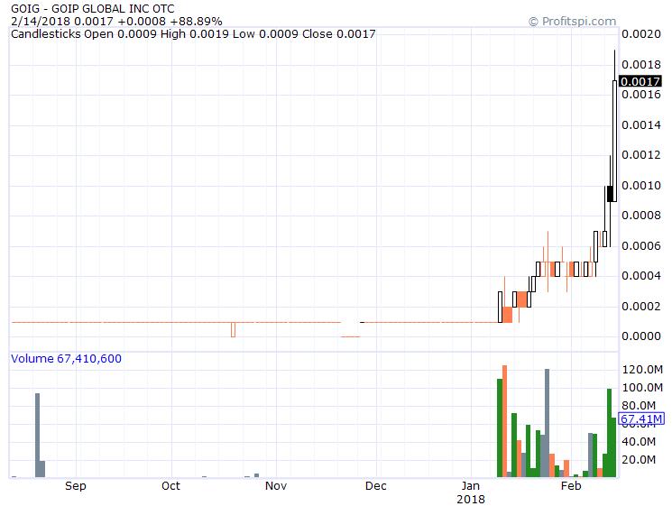 Goip Global Inc Goig Stock Message Board Investorshub