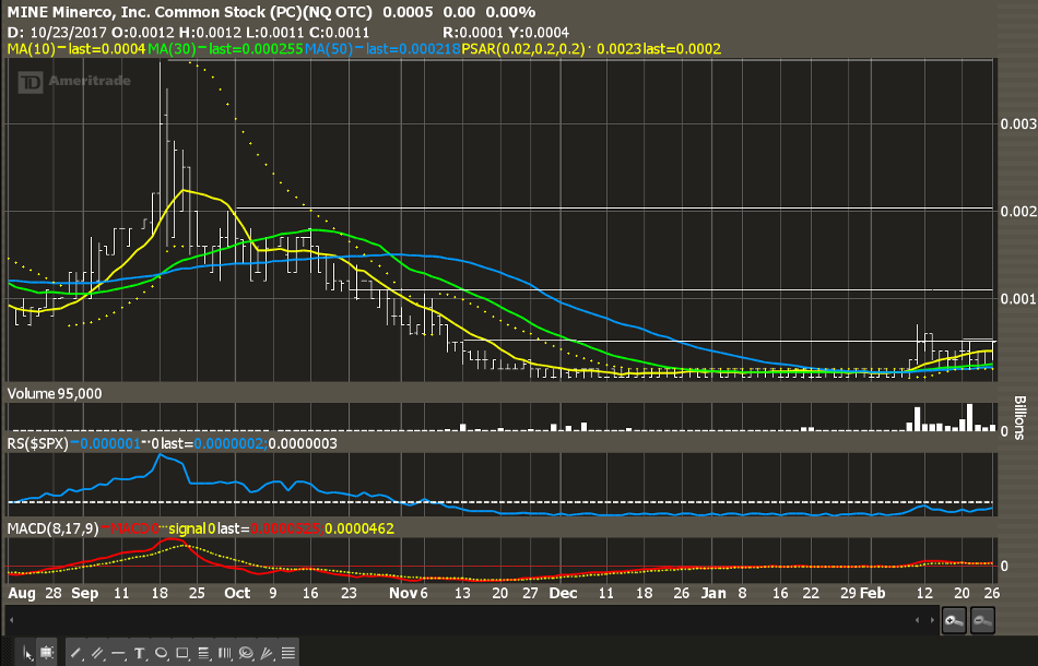 RSI Shows Cup Handle Pattern As Does The Chart This Ought To Be GOOD Volume A Market Increase Over Last Two