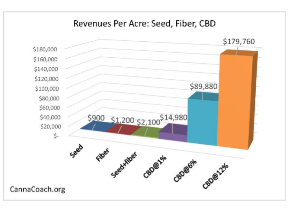 StereoVision (SVSN) $420 million in Sales from $1,000 Acre