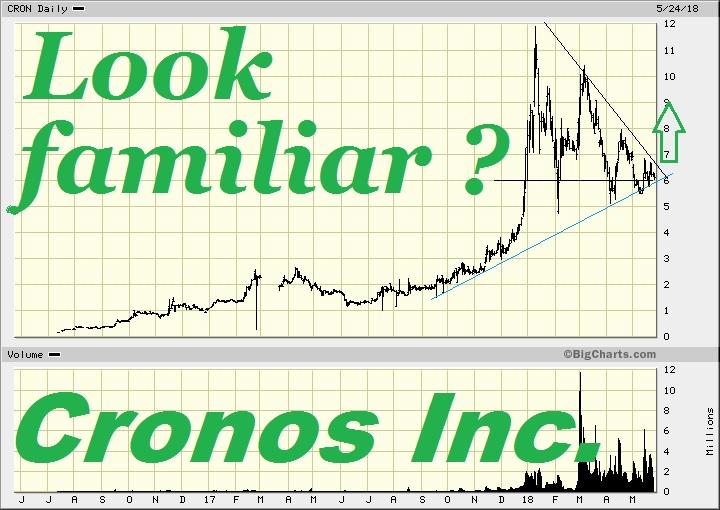 Cronos Group Inc  (CRON): investorshub advfn com/uimage