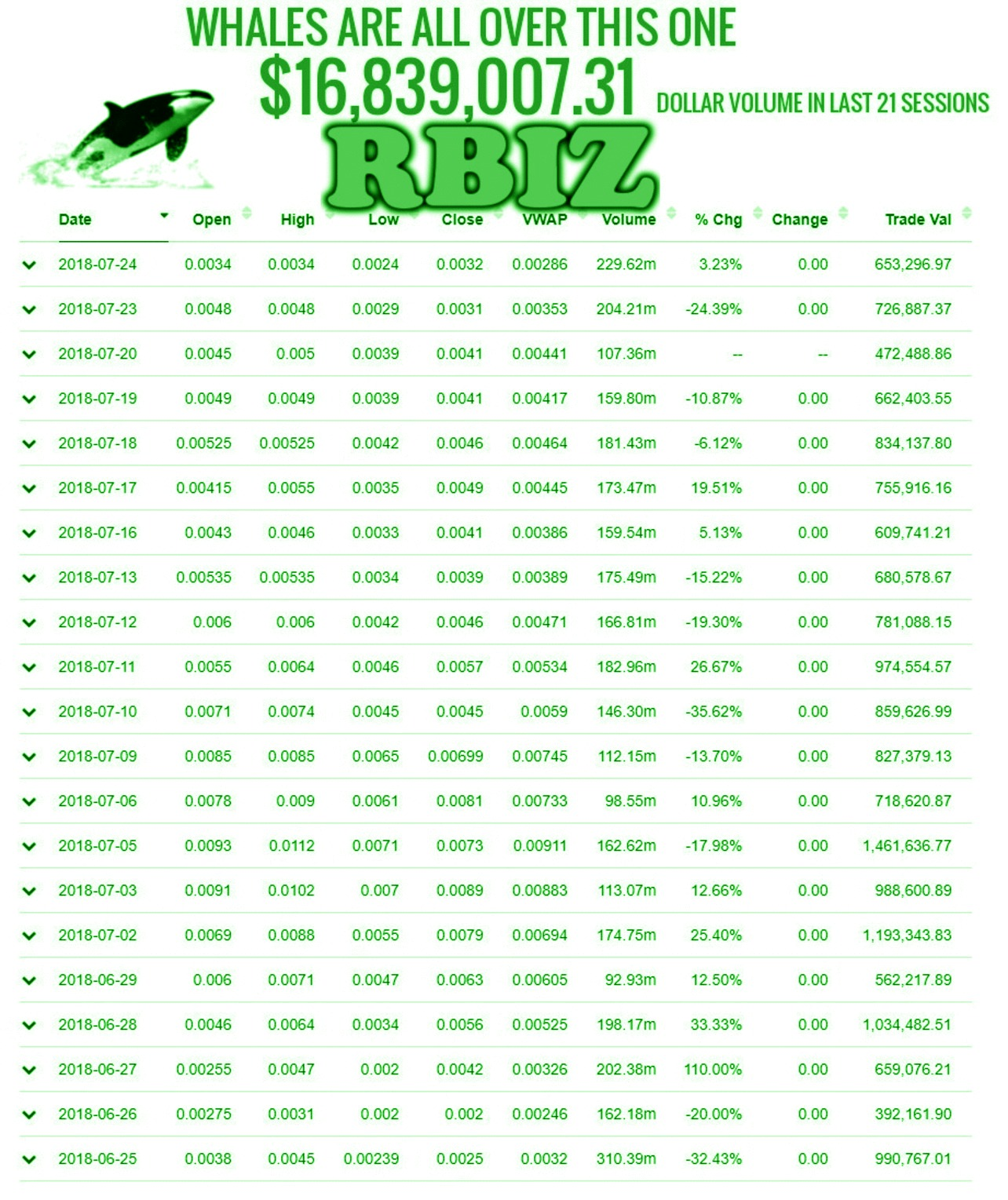 Penny Stock Quotes Real Time: RealBiz Media Group Inc. (RBIZ) Stock Message Board