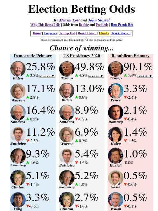 Betting odds on presidential election 2021 sportswoman of the year betting