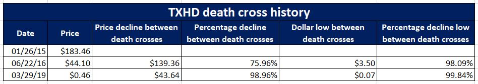 Textmunication TXHD Death Cross History Penny Stock Promotion Warning