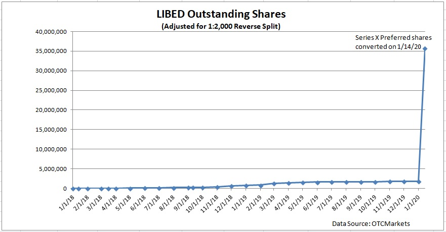 LIBED Outstanding Share Growth