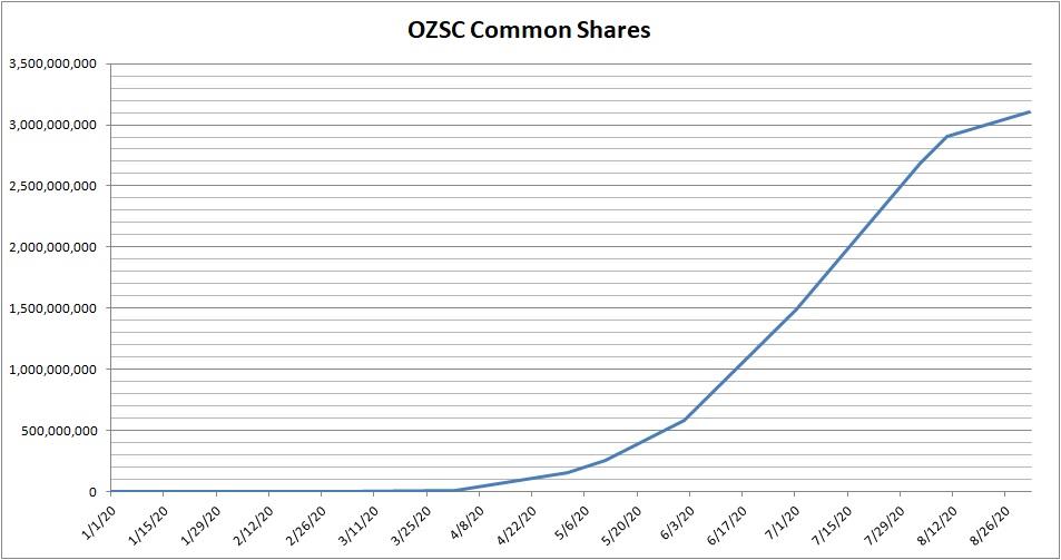 Ozop Share chart