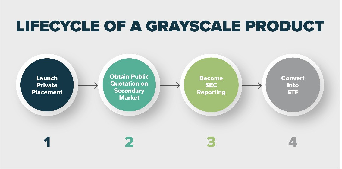 Gray Fund Lifecycle