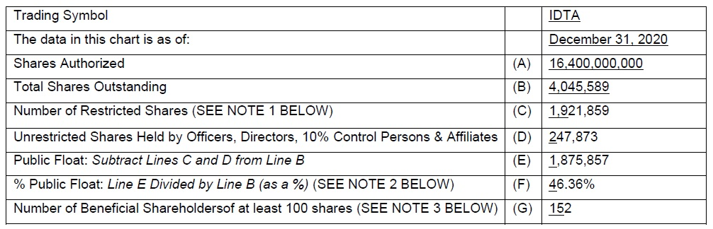 Table with number of Authorized and Outstandings shares