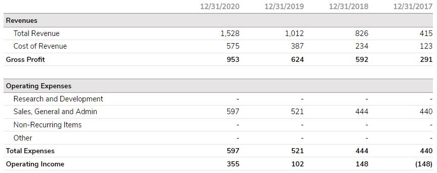 Company financials table 2017 - 2020